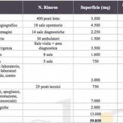 Ecco i dati riferiti al nuovo ospedale di Andria, che sorgerà in contrada Martinelli
