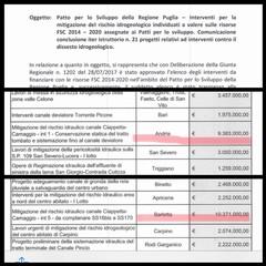 Canale Ciappetta Camaggio: il plauso dei consiglieri Zinni, Marmo e Caracciolo