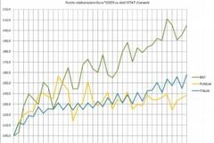Rallenta la crescita dell'export provinciale nel 2018