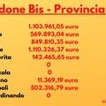 Dal Governo nuove risorse per i Comuni della Bat: per Andria oltre un milione e 100 mila euro