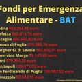 Fondo per l'emergenza alimentare nella Bat: poco più di 950 mila euro per Andria