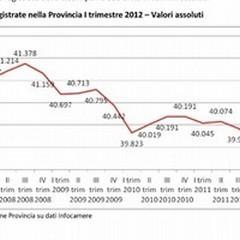 Duecento imprese e 1000 addetti in meno in un anno ad Andria
