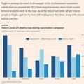 Ritardi su vaccini, la Puglia finisce sul Financial Times